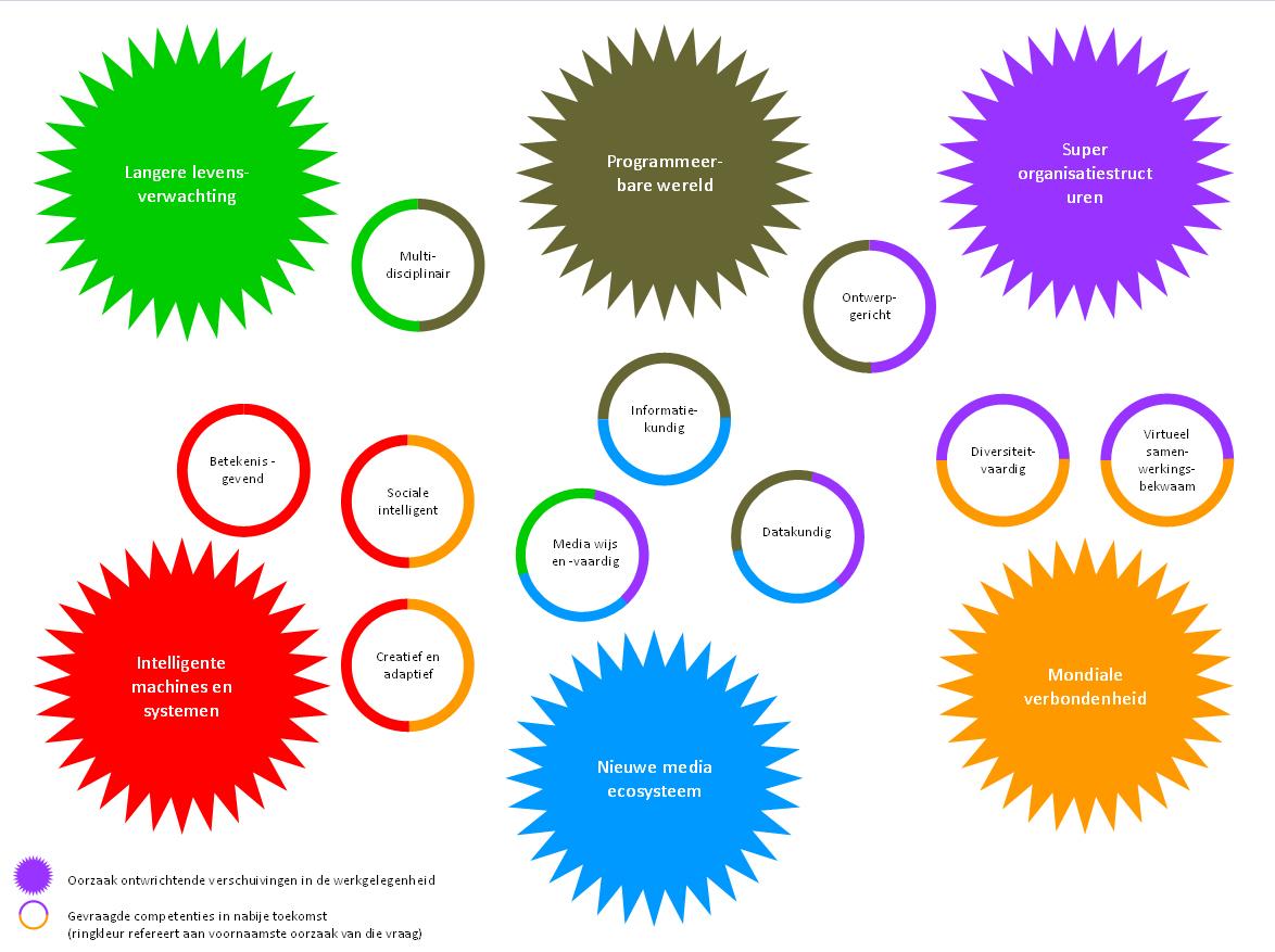 model competenties 21e eeuws leren