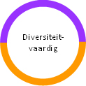 Diversiteitvaardig