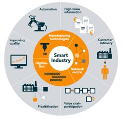 smart industry wheel